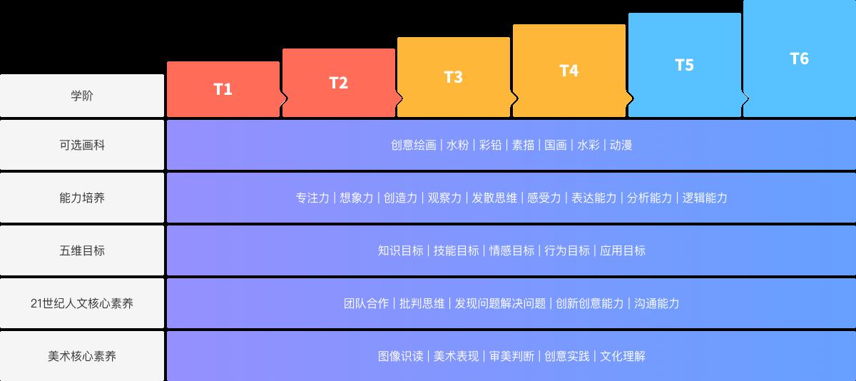 美术宝1对1课程体系图